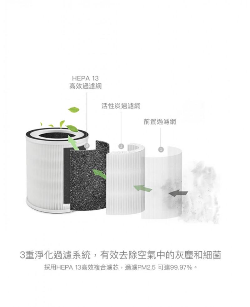 SaniHome 智能家用空氣淨化 HEPA 13 過濾網